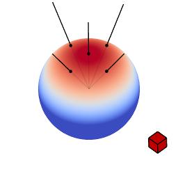 Visualization of a cosine distribution